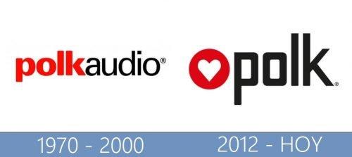Polk Audio Logo historia