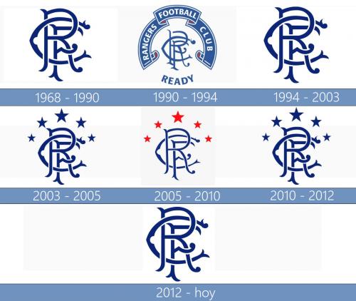 Rangers Logo historia