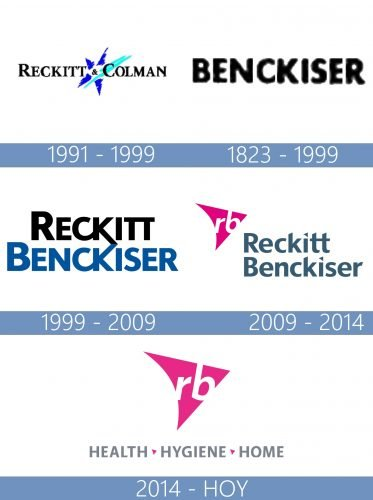 Reckitt Benckiser logo historia