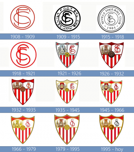 Sevilla Logo historia