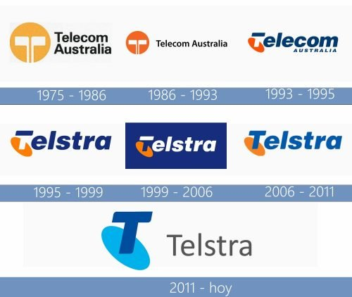 Telstra Logo historia