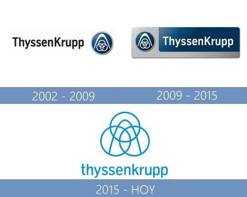 ThyssenKrupp Logo historia