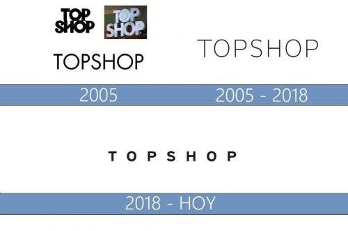 Topshop Logo historia