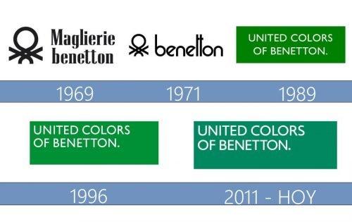 United Colors of Benetton Logo historia