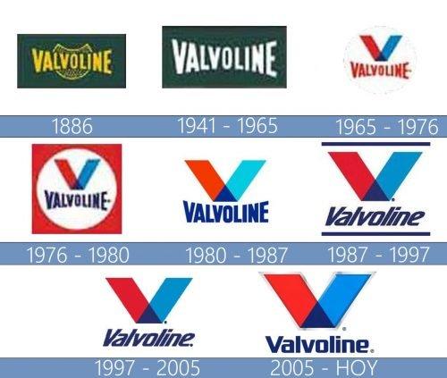 Valvoline Logo historia