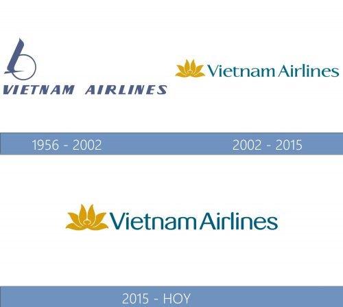 Vietnam Airlines logo historia