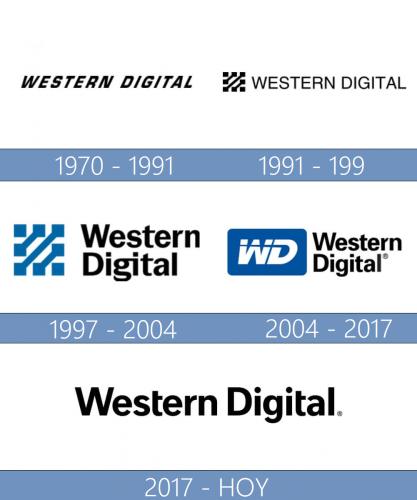 Western Digital logo historia