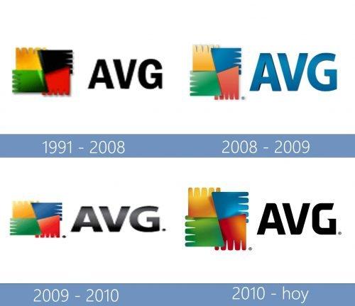 AVG Logo historia