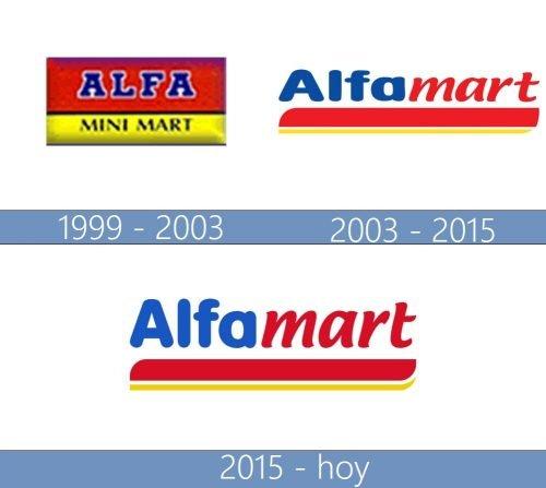 Alfamart logo historia