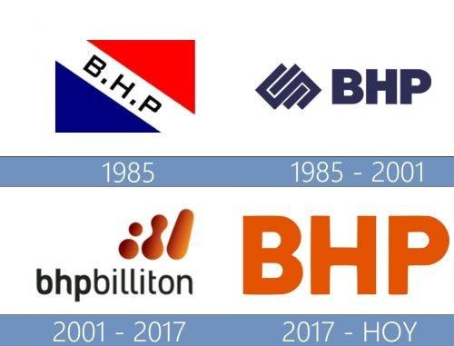 BHP Billiton Logo historia