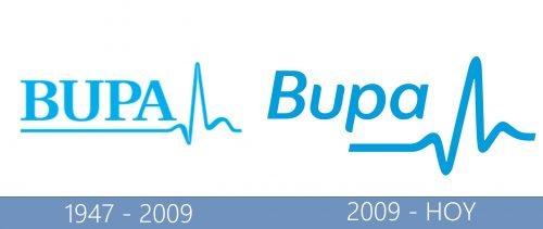 Bupa Logo historia