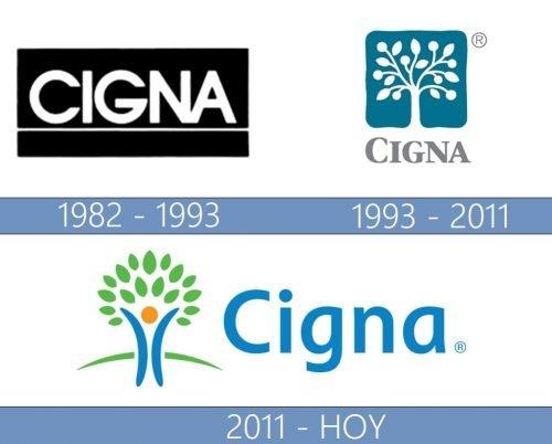 Cigna Logo historia
