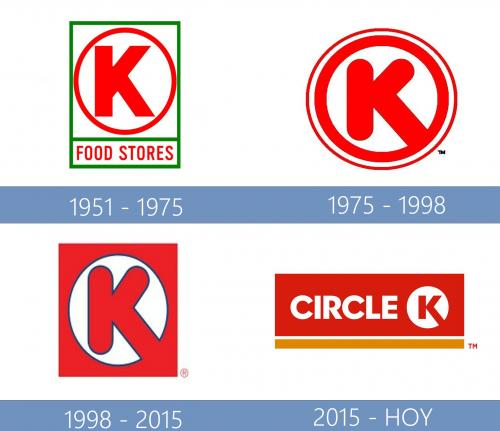 Circle K Logo historia