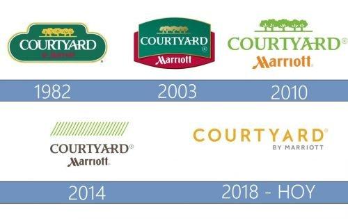 Courtyard logo historia
