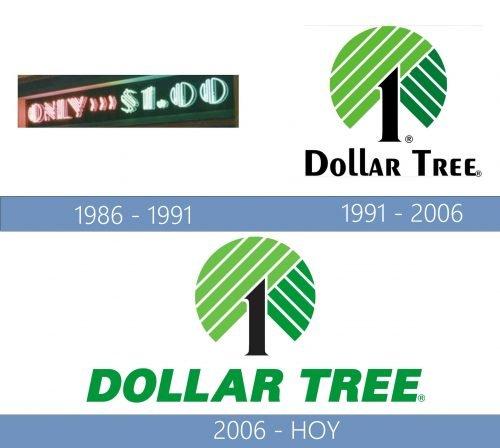 Dollar Tree Logo historia