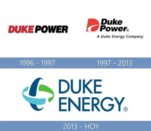 Duke Energy Logo historia