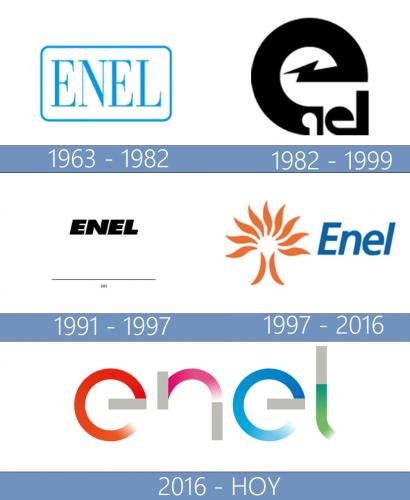 Enel Logo historia