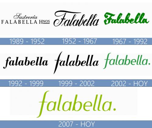 Falabella logo historia