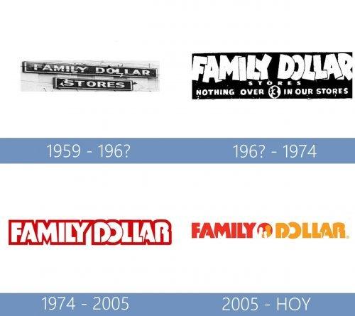 Family Dollar Logo historia