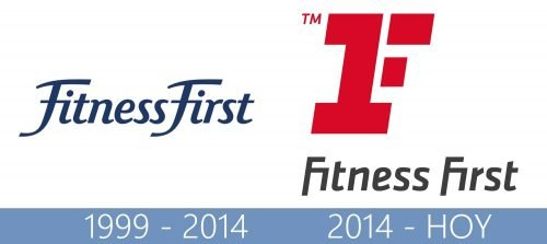 Fitness First logo historia