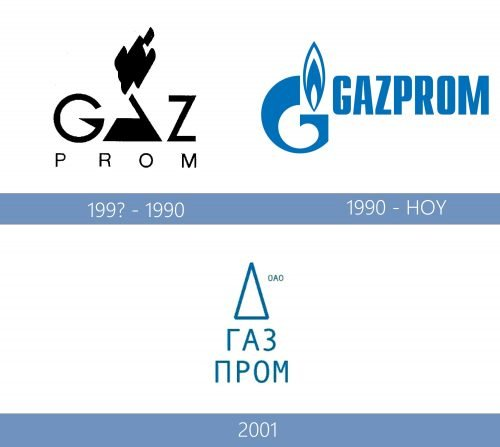 Gazprom logo historia