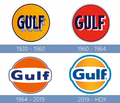 Gulf Oil Logo historia
