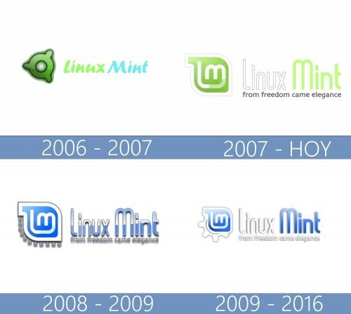 Linux Mint logo historia