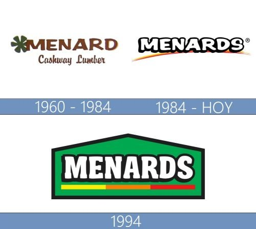Menards Logo historia