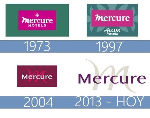 Mercure logo historia