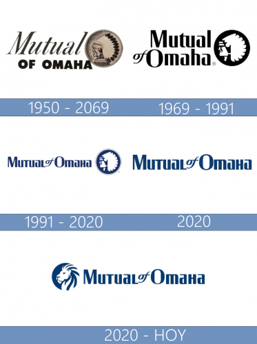 Mutual of Omaha logo historia