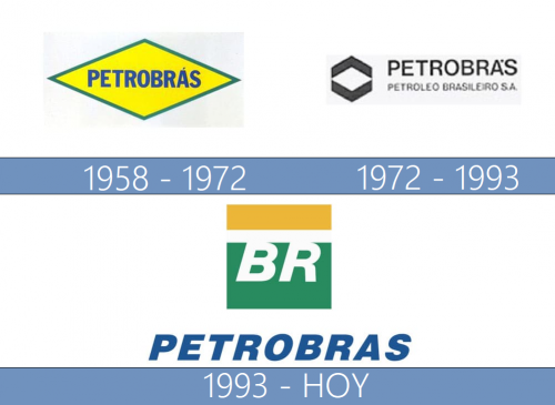 Petrobras Logo historia