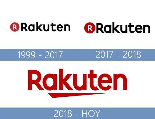 Rakuten logo historia