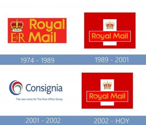 Royal Mail Logo historia