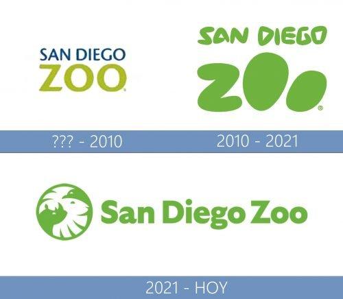 San Diego Zoo Logo historia