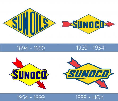 Sunoco Logo historia