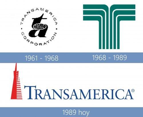 Transamerica Logo historia