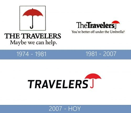 Travelers Logo historia