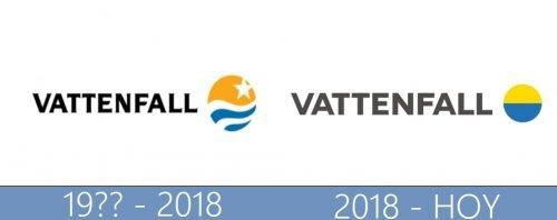 Vattenfall Logo historia