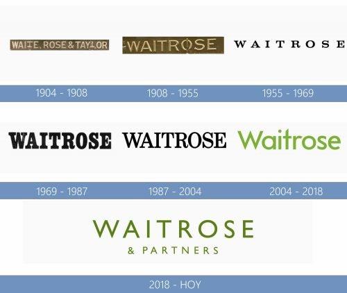 Waitrose logo historia