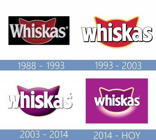 Whiskas Logo historia