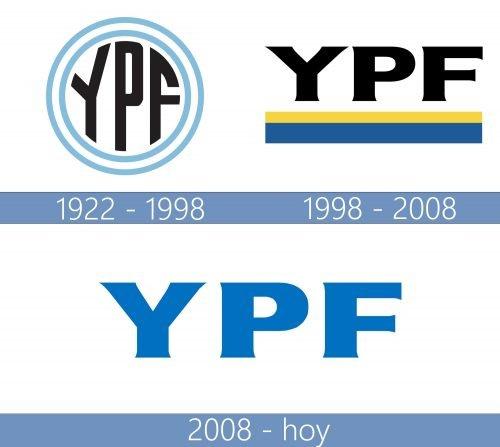 YPF logo historia
