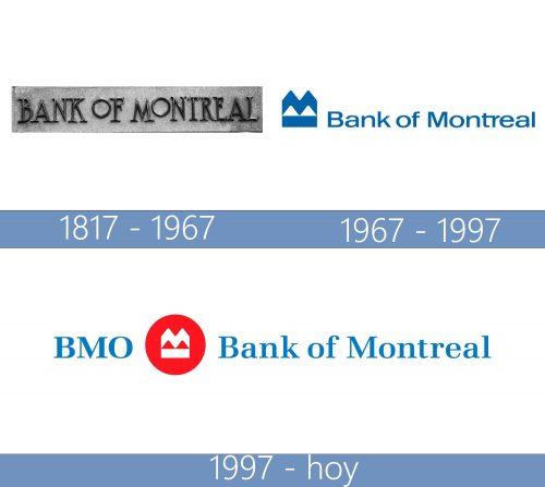 Bank of Montreal (BMO) Logo historia