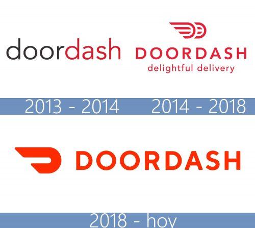 DoorDash logo historia
