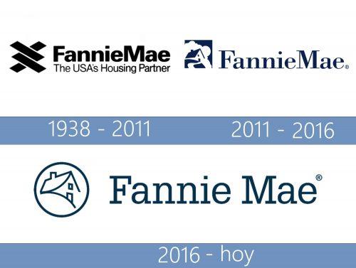 Fannie Mae Logo historia