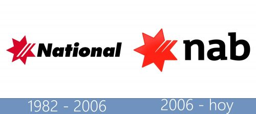 NAB (National Australia Bank) Logo historia