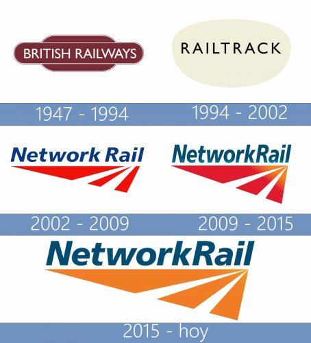 Network Rail Logo historia