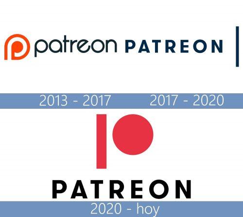 Patreon Logo historia