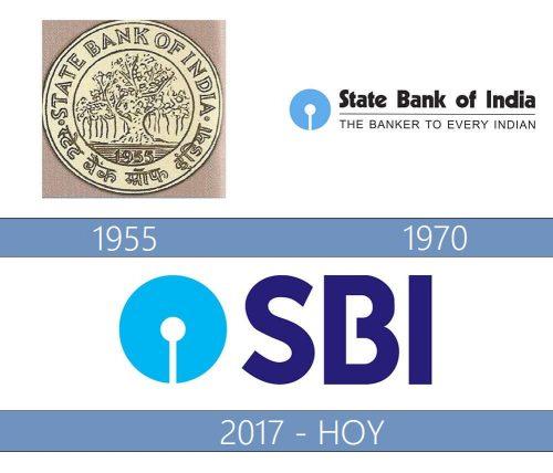 Bank of India Logo historia