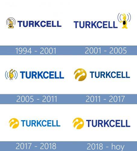 Turkcell Logo historia