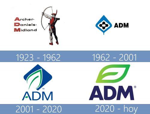Archer Daniels Midland Logo historia